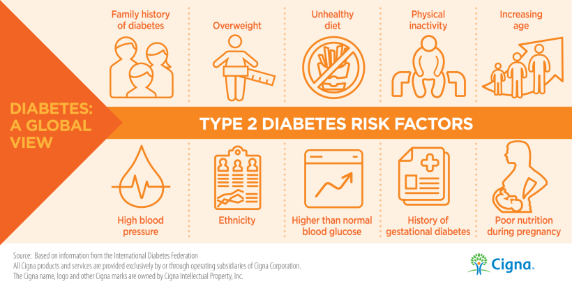 diabetes-risk type 2