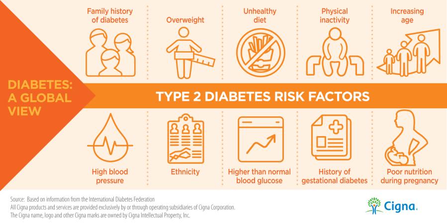 diabetes-risk type 2